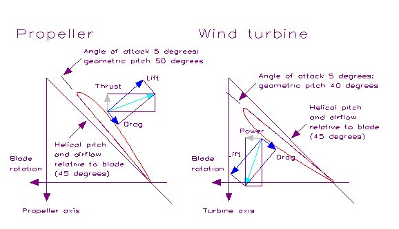 Aerodynamic references for small wind turbines